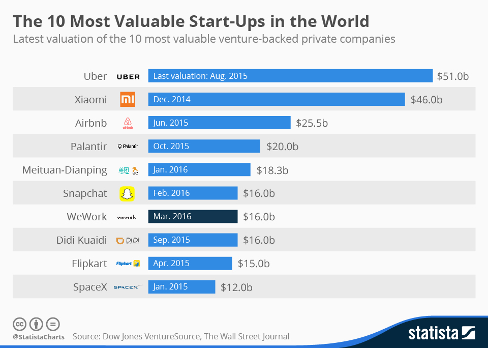 biggest capital venture companies